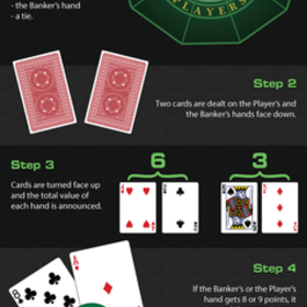 Infographic: How To Play Baccarat?